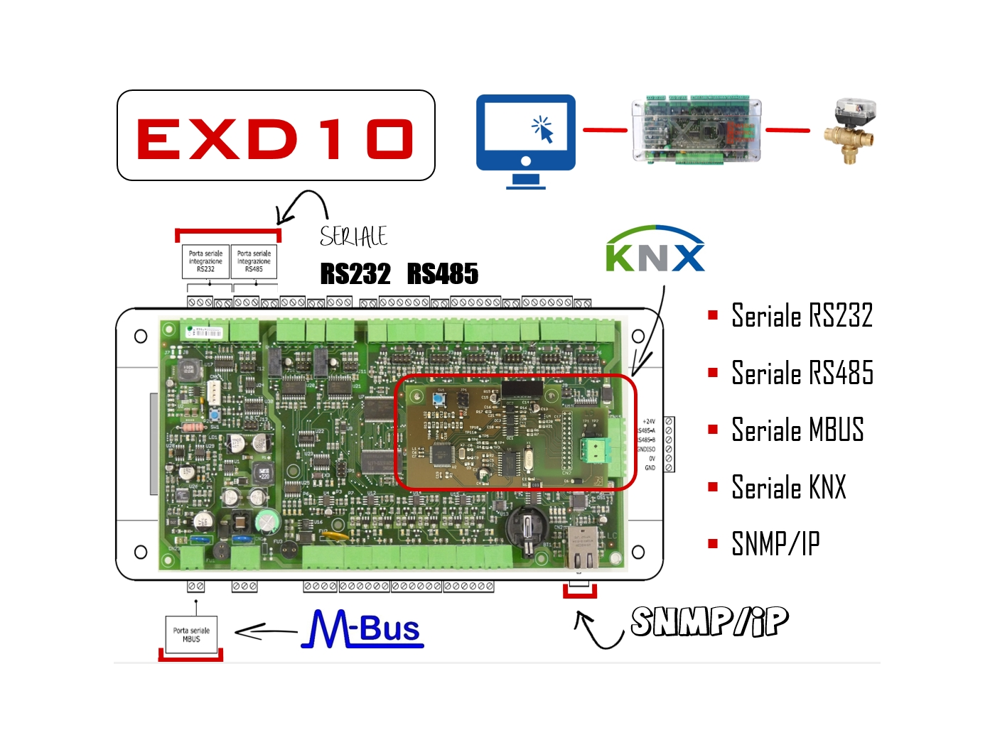EXD 10 - Parti terze KNX SNMP MBUS MODBUS