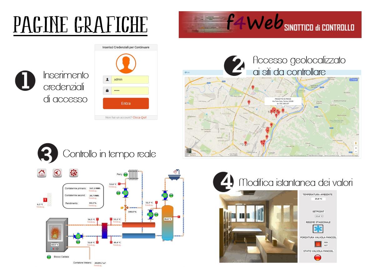 F4web - Esempio